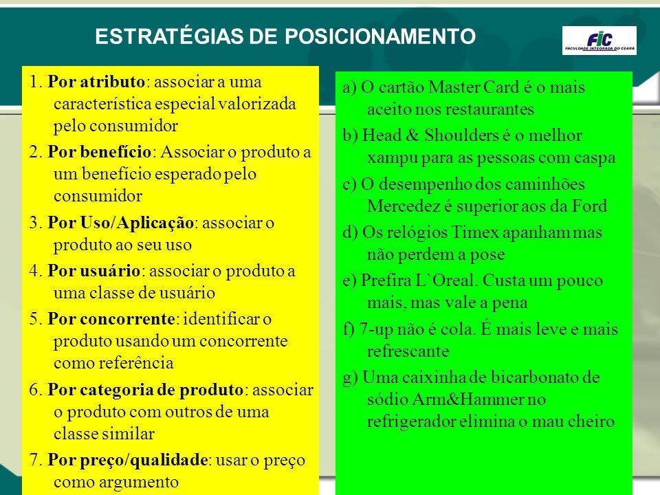 ESTRATÉGIAS DE POSICIONAMENTO 1. Por atributo: associar a uma característica especial valorizada pelo consumidor 2. Por benefício: Associar o produto