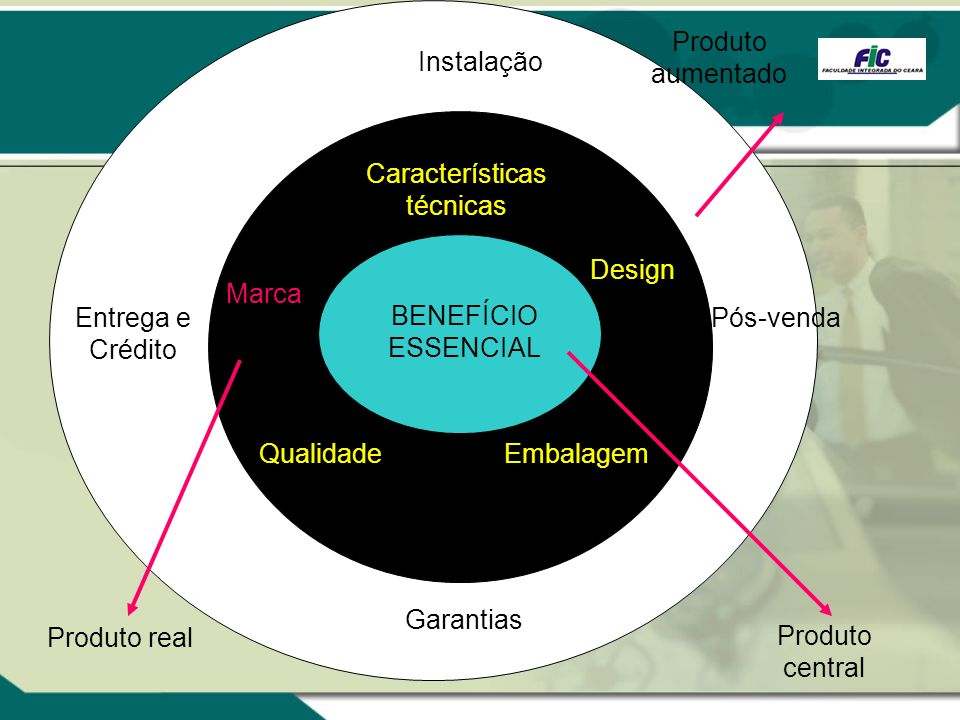 Instalação Pós-venda Garantias Entrega e Crédito Embalagem Características técnicas Design Qualidade Marca BENEFÍCIO ESSENCIAL Produto central Produto