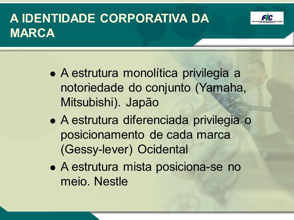 A IDENTIDADE CORPORATIVA DA MARCA A estrutura monolítica privilegia a notoriedade do conjunto (Yamaha, Mitsubishi). Japão A estrutura diferenciada pri