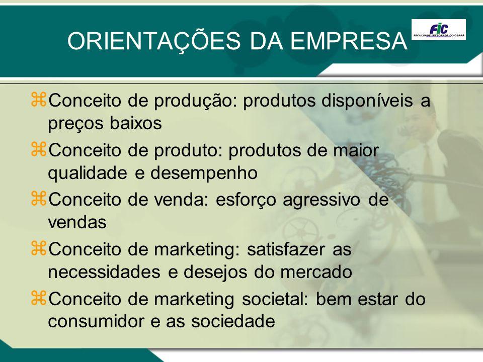 ORIENTAÇÕES DA EMPRESA Conceito de produção: produtos disponíveis a preços baixos Conceito de produto: produtos de maior qualidade e desempenho Concei