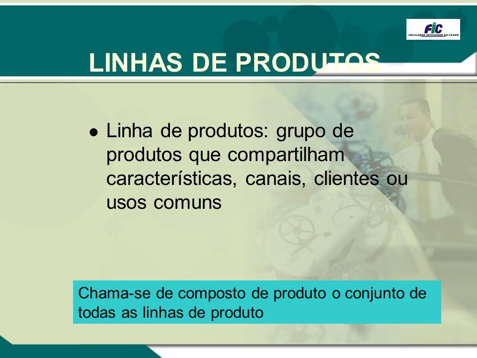 LINHAS DE PRODUTOS Linha de produtos: grupo de produtos que compartilham características, canais, clientes ou usos comuns Chama-se de composto de prod