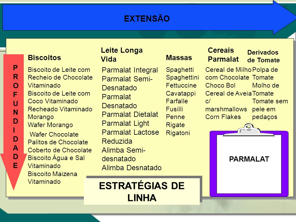 Figura 9.7 Biscoitos Leite Longa Vida Massas Cereais Parmalat Parmalat Integral Parmalat Semi- Desnatado Parmalat Desnatado Parmalat Dietalat Parmalat