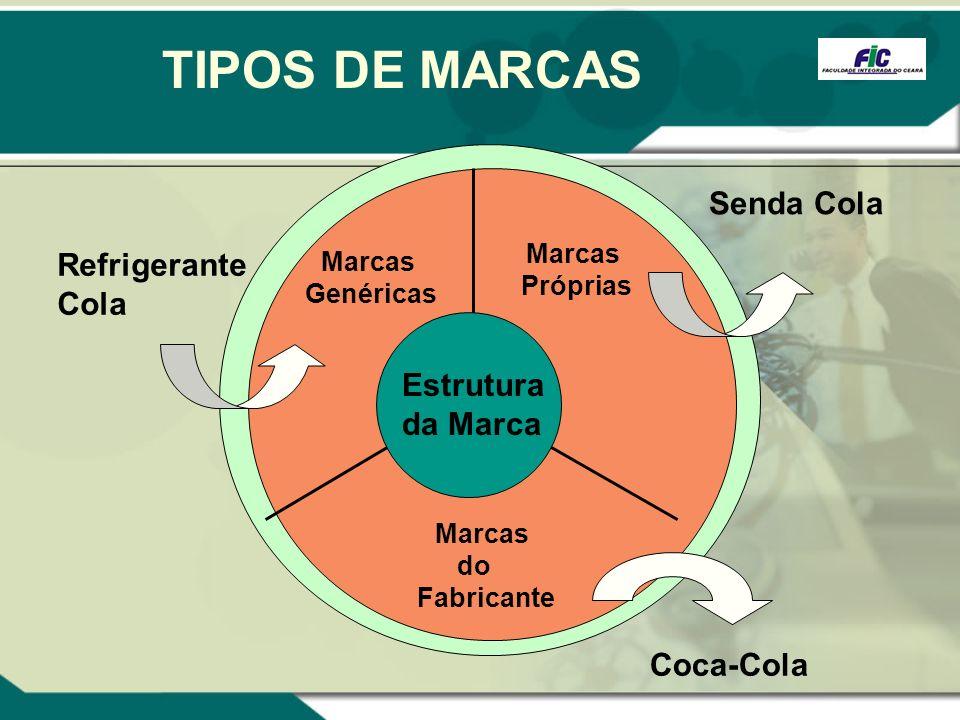 TIPOS DE MARCAS Marcas Próprias Marcas Genéricas Refrigerante Cola Coca-Cola Marcas do Fabricante Senda Cola Estrutura da Marca