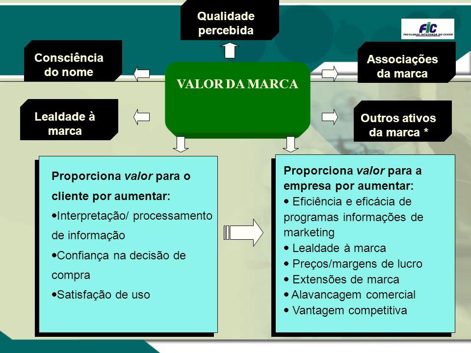 Proporciona valor para o cliente por aumentar: Interpretação/ processamento de informação Confiança na decisão de compra Satisfação de uso Proporciona