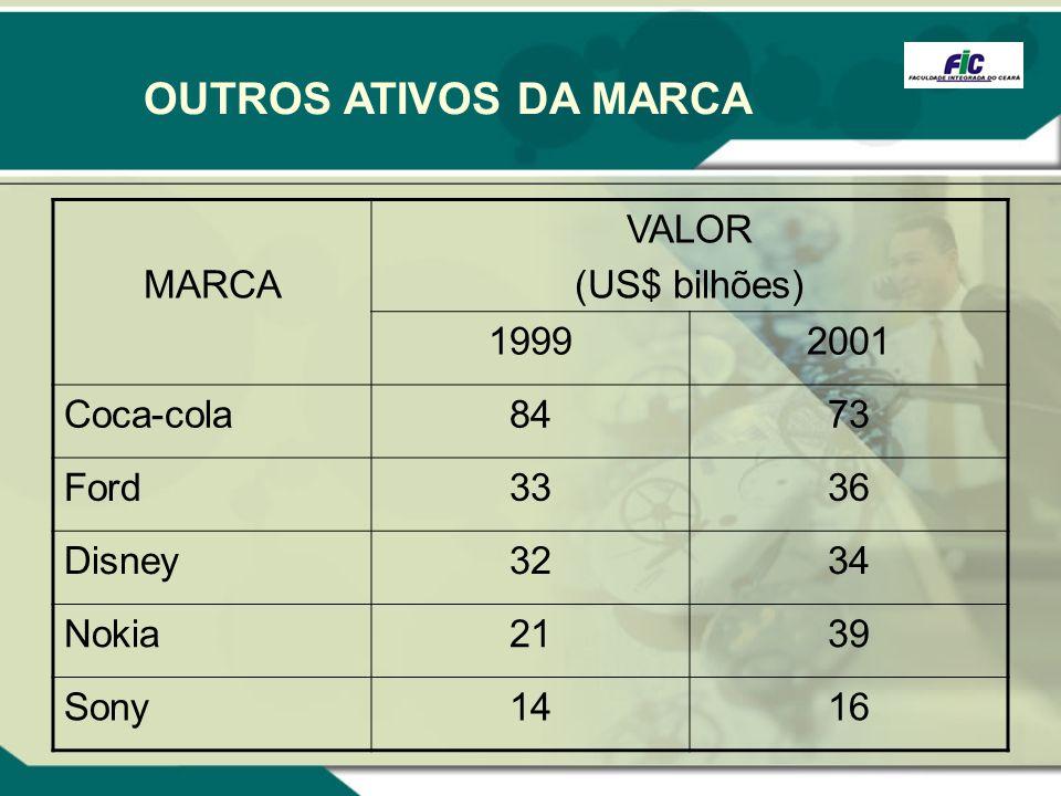 OUTROS ATIVOS DA MARCA MARCA VALOR (US$ bilhões) 19992001 Coca-cola8473 Ford3336 Disney3234 Nokia2139 Sony1416