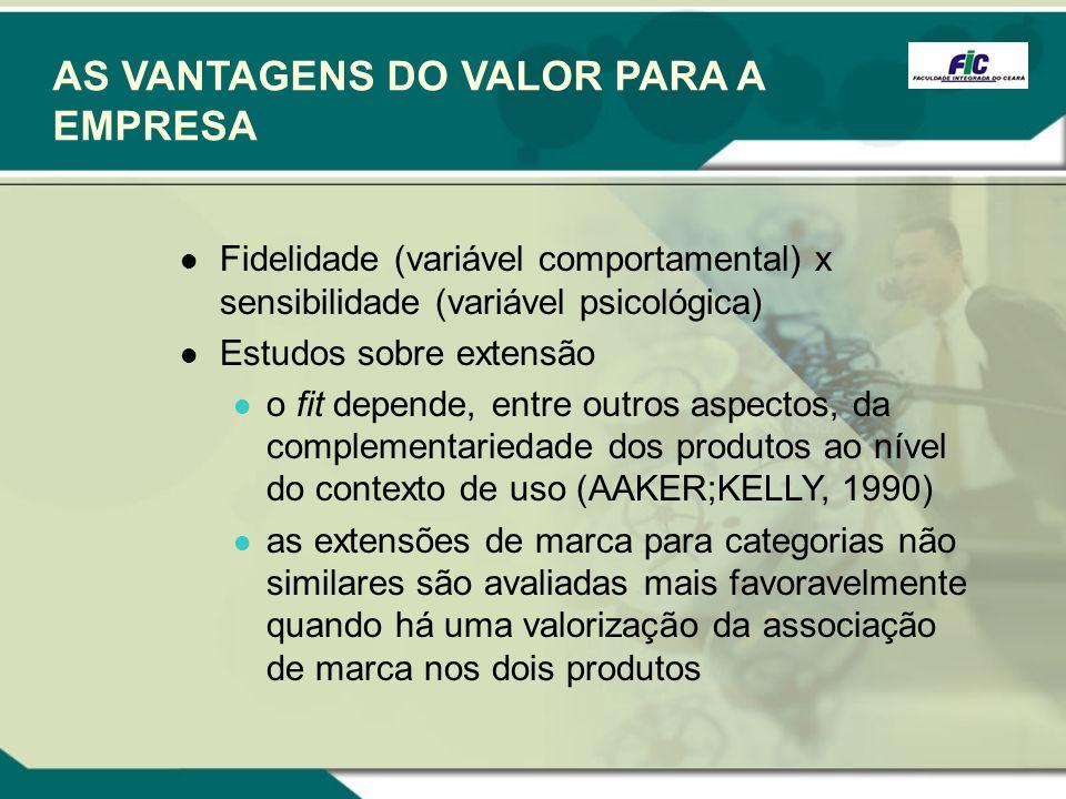 AS VANTAGENS DO VALOR PARA A EMPRESA Fidelidade (variável comportamental) x sensibilidade (variável psicológica) Estudos sobre extensão o fit depende,