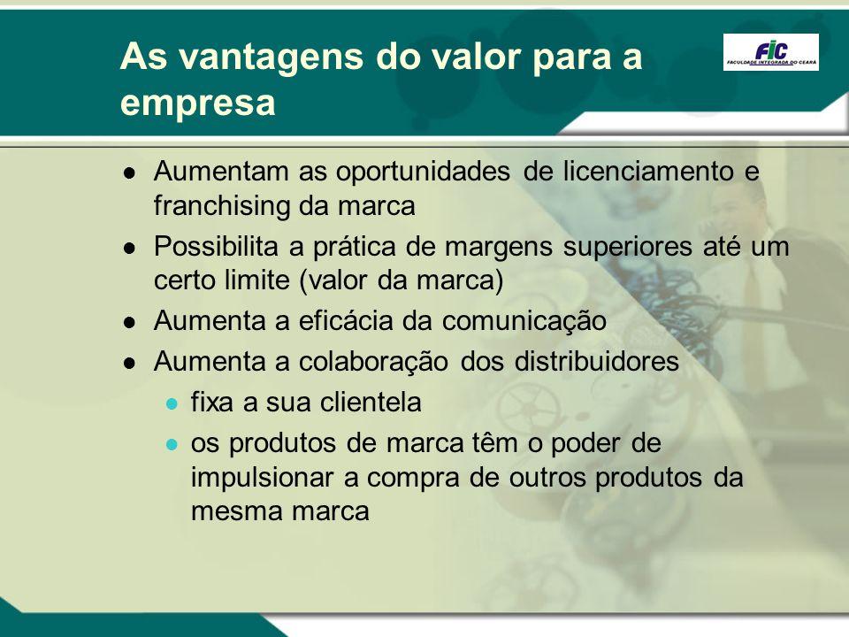 As vantagens do valor para a empresa Aumentam as oportunidades de licenciamento e franchising da marca Possibilita a prática de margens superiores até