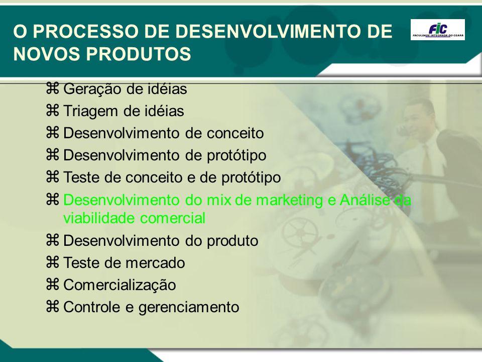 O PROCESSO DE DESENVOLVIMENTO DE NOVOS PRODUTOS Geração de idéias Triagem de idéias Desenvolvimento de conceito Desenvolvimento de protótipo Teste de