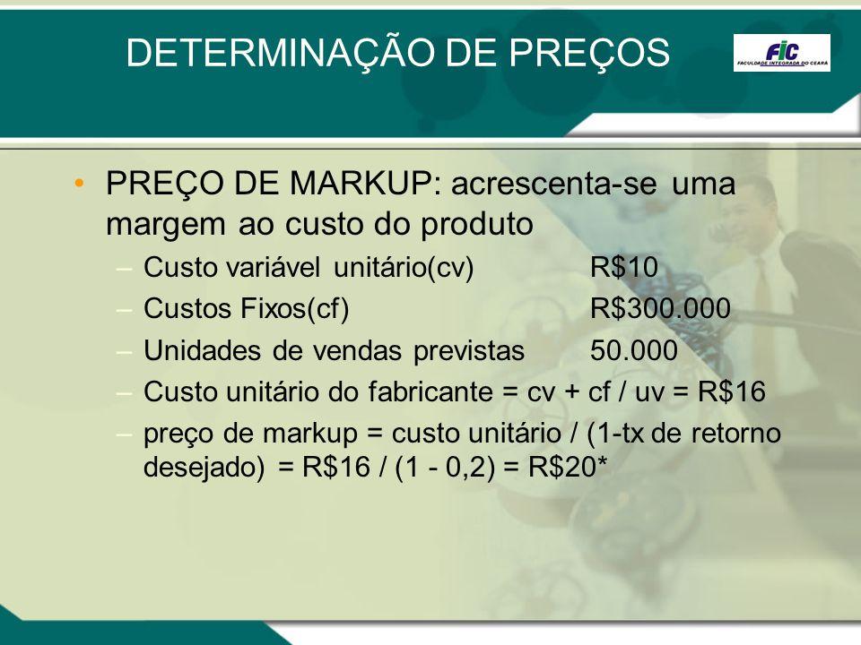 DETERMINAÇÃO DE PREÇOS PREÇO DE MARKUP: acrescenta-se uma margem ao custo do produto –Custo variável unitário(cv)R$10 –Custos Fixos(cf)R$300.000 –Unid