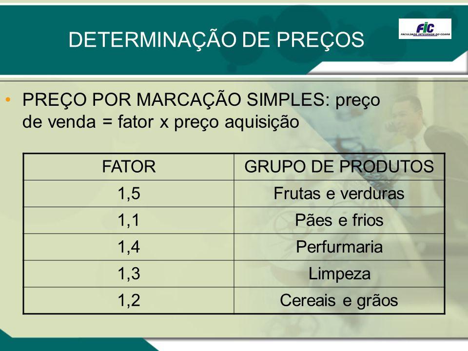 DETERMINAÇÃO DE PREÇOS PREÇO POR MARCAÇÃO SIMPLES: preço de venda = fator x preço aquisição FATORGRUPO DE PRODUTOS 1,5Frutas e verduras 1,1Pães e frio