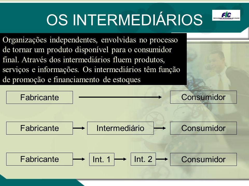 OS INTERMEDIÁRIOS Organizações independentes, envolvidas no processo de tornar um produto disponível para o consumidor final. Através dos intermediári