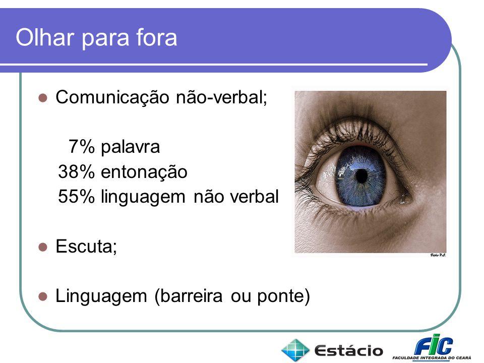 Olhar para fora Comunicação não-verbal; 7% palavra 38% entonação 55% linguagem não verbal Escuta; Linguagem (barreira ou ponte)