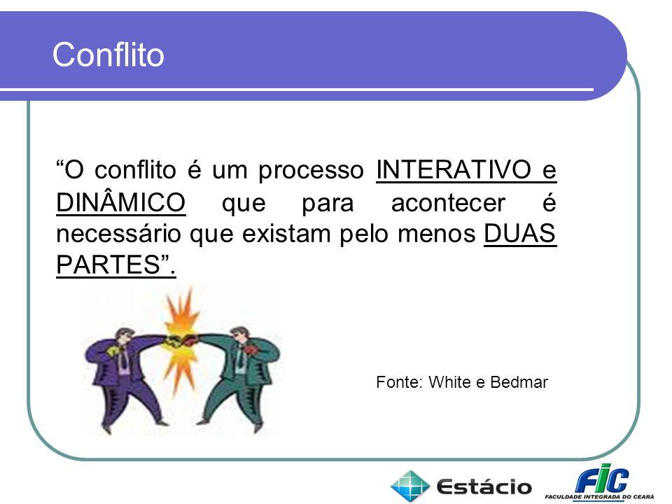 O conflito é um processo INTERATIVO e DINÂMICO que para acontecer é necessário que existam pelo menos DUAS PARTES. Fonte: White e Bedmar, 1986 Conflit