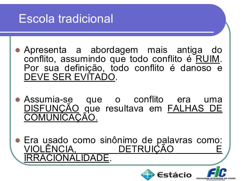 Escola tradicional Apresenta a abordagem mais antiga do conflito, assumindo que todo conflito é RUIM. Por sua definição, todo conflito é danoso e DEVE