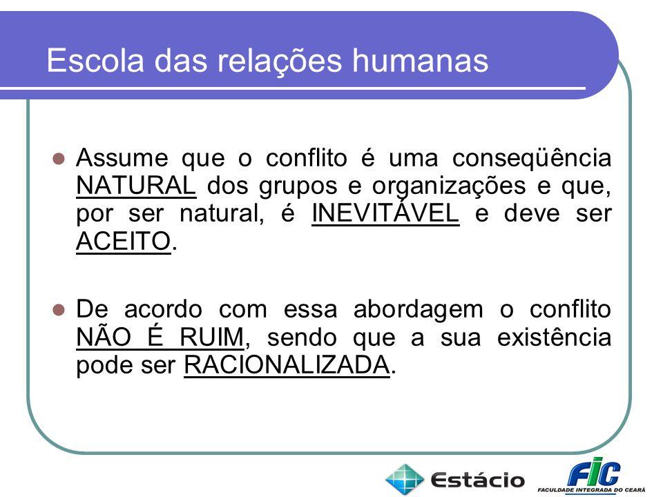 Escola das relações humanas Assume que o conflito é uma conseqüência NATURAL dos grupos e organizações e que, por ser natural, é INEVITÁVEL e deve ser
