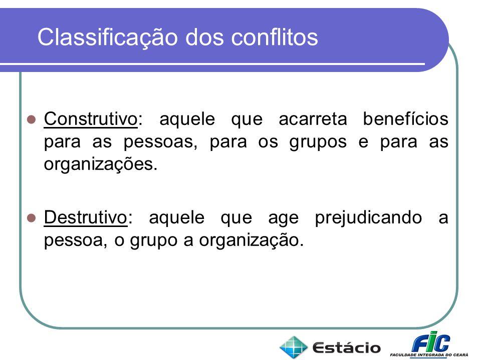 Classificação dos conflitos Construtivo: aquele que acarreta benefícios para as pessoas, para os grupos e para as organizações. Destrutivo: aquele que