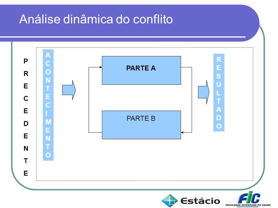 PARTE A PARTE B RESULTADORESULTADO ACONTECIMENTOACONTECIMENTO MEDIADOR Análise dinâmica do conflito PRECEDENTE PRECEDENTE