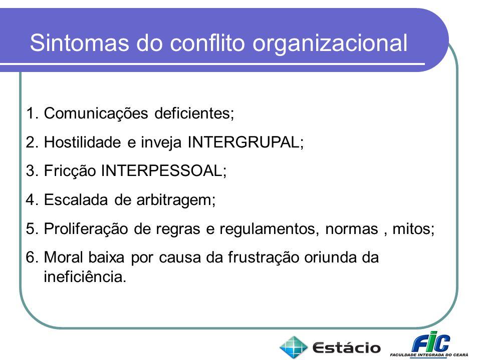 Sintomas do conflito organizacional 1.Comunicações deficientes; 2.Hostilidade e inveja INTERGRUPAL; 3.Fricção INTERPESSOAL; 4.Escalada de arbitragem;