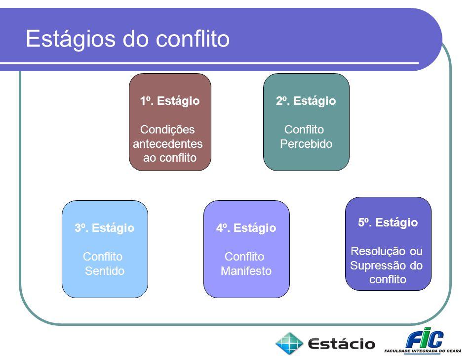 Estágios do conflito 1º. Estágio Condições antecedentes ao conflito 2º. Estágio Conflito Percebido 4º. Estágio Conflito Manifesto 5º. Estágio Resoluçã