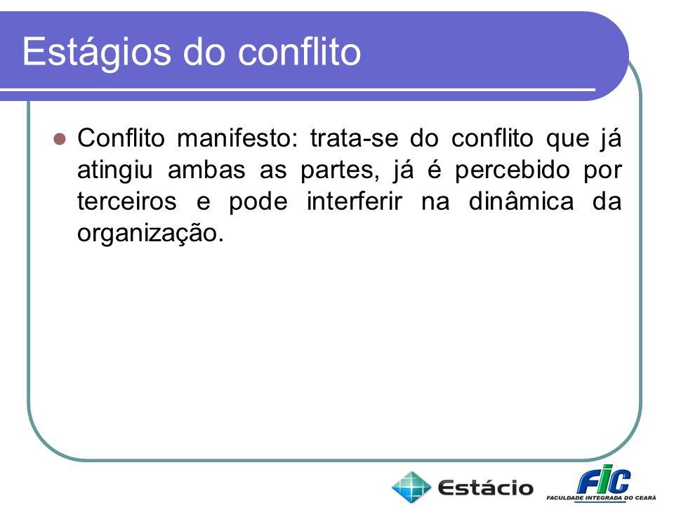 Estágios do conflito Conflito manifesto: trata-se do conflito que já atingiu ambas as partes, já é percebido por terceiros e pode interferir na dinâmi