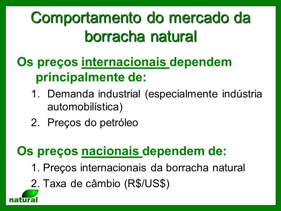 Comportamento do mercado da borracha natural Os preços internacionais dependem principalmente de: 1.Demanda industrial (especialmente indústria automobilística) 2.Preços do petróleo Os preços nacionais dependem de: 1.