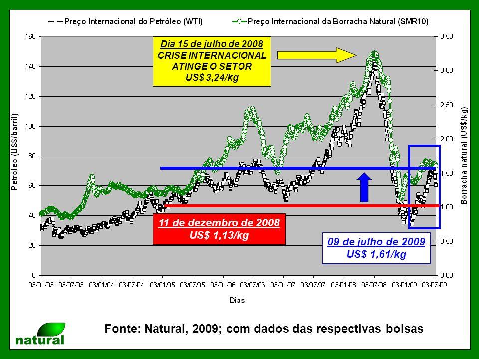 Fonte: Natural, 2009; com dados das respectivas bolsas Dia 15 de julho de 2008 CRISE INTERNACIONAL ATINGE O SETOR US$ 3,24/kg 09 de julho de 2009 US$ 1,61/kg 11 de dezembro de 2008 US$ 1,13/kg