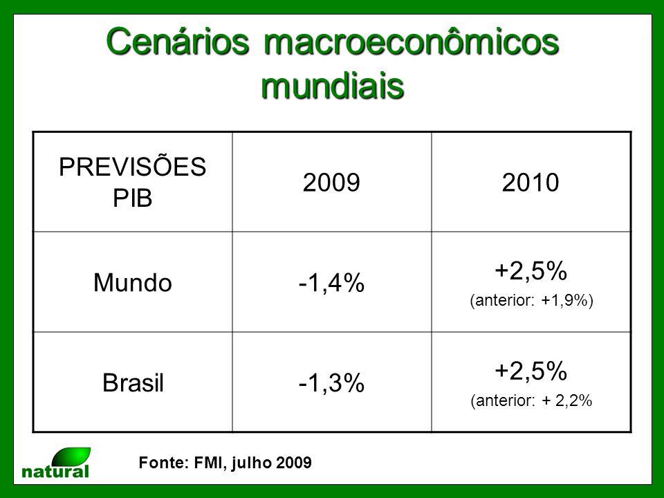Cenários macroeconômicos mundiais PREVISÕES PIB 20092010 Mundo-1,4% +2,5% (anterior: +1,9%) Brasil-1,3% +2,5% (anterior: + 2,2% Fonte: FMI, julho 2009