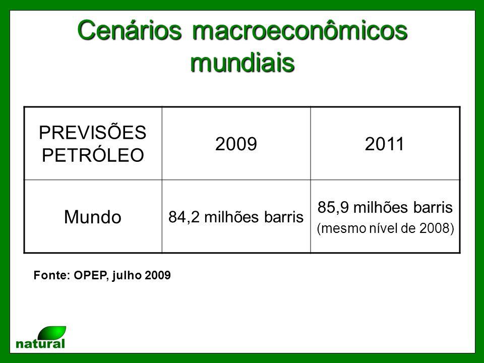 Cenários macroeconômicos mundiais PREVISÕES PETRÓLEO 20092011 Mundo 84,2 milhões barris 85,9 milhões barris (mesmo nível de 2008) Fonte: OPEP, julho 2009