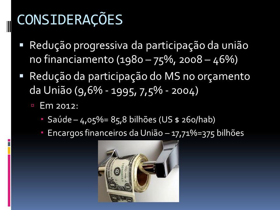 CONSIDERAÇÕES Redução progressiva da participação da união no financiamento (1980 – 75%, 2008 – 46%) Redução da participação do MS no orçamento da Uni