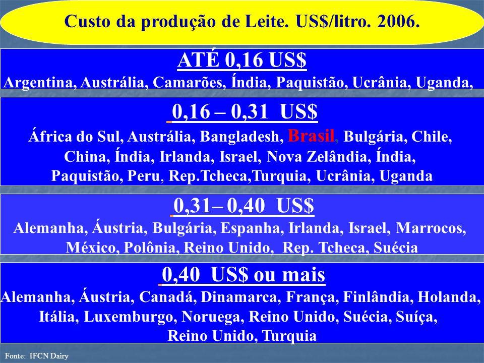 ATÉ 0,16 US$ Argentina, Austrália, Camarões, Índia, Paquistão, Ucrânia, Uganda, 0,16 – 0,31 US$ África do Sul, Austrália, Bangladesh, Brasil, Bulgária