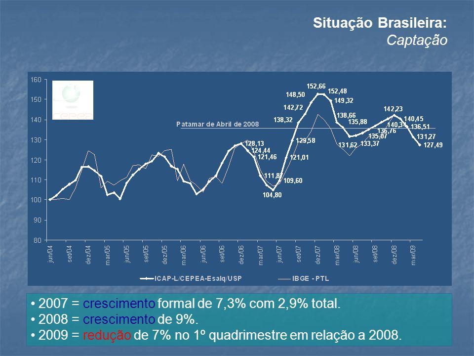 Situação Brasileira: Captação 2007 = crescimento formal de 7,3% com 2,9% total. 2008 = crescimento de 9%. 2009 = redução de 7% no 1º quadrimestre em r
