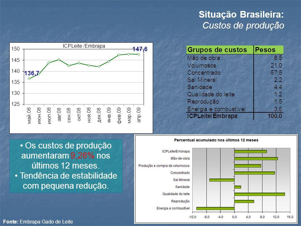 Os custos de produção aumentaram 9,28% nos últimos 12 meses. Tendência de estabilidade com pequena redução. Situação Brasileira: Custos de produção Fo
