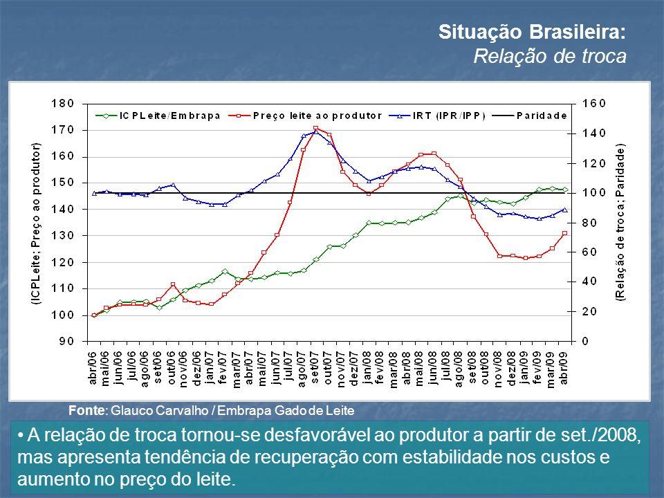 Situação Brasileira: Relação de troca A relação de troca tornou-se desfavorável ao produtor a partir de set./2008, mas apresenta tendência de recupera