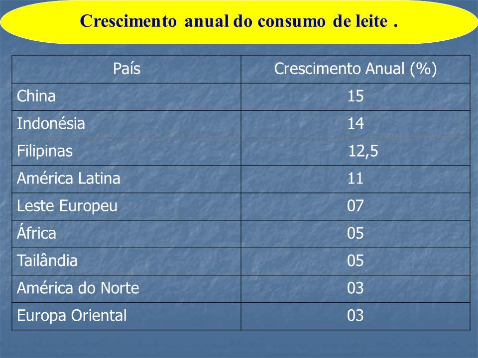 PaísCrescimento Anual (%) China15 Indonésia14 Filipinas 12,5 América Latina11 Leste Europeu07 África05 Tailândia05 América do Norte03 Europa Oriental0