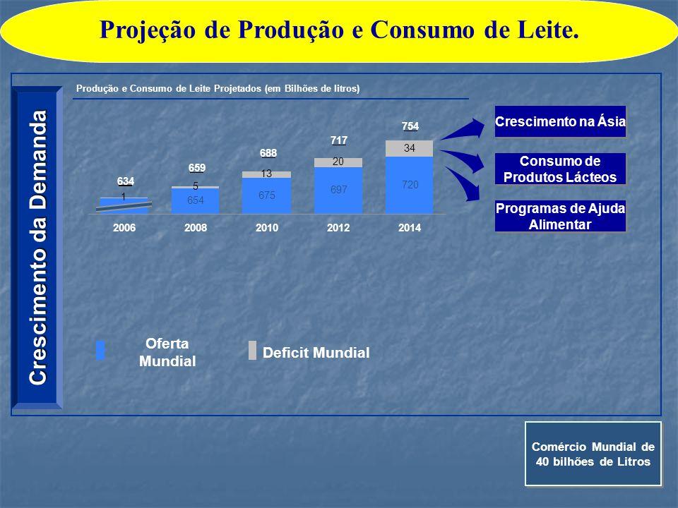 Crescimento da Demanda Produção e Consumo de Leite Projetados (em Bilhões de litros) 654 675 697 720 1 5 13 20 34 754 717 688 659 634 2006200820102012