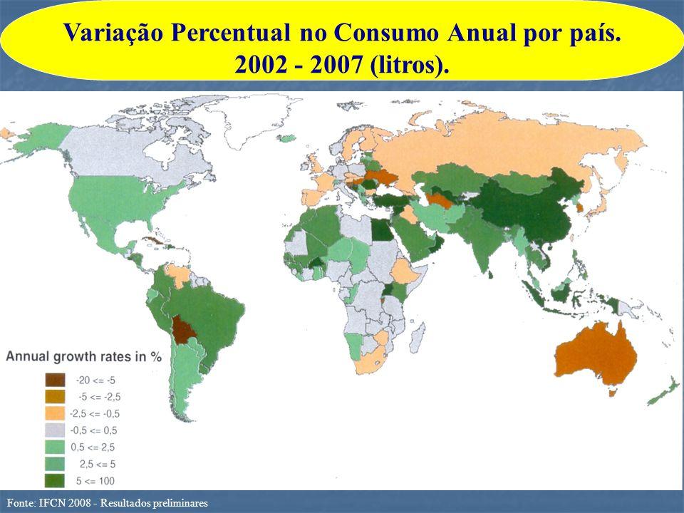 Fonte: IFCN 2008 - Resultados preliminares Variação Percentual no Consumo Anual por país. 2002 - 2007 (litros).