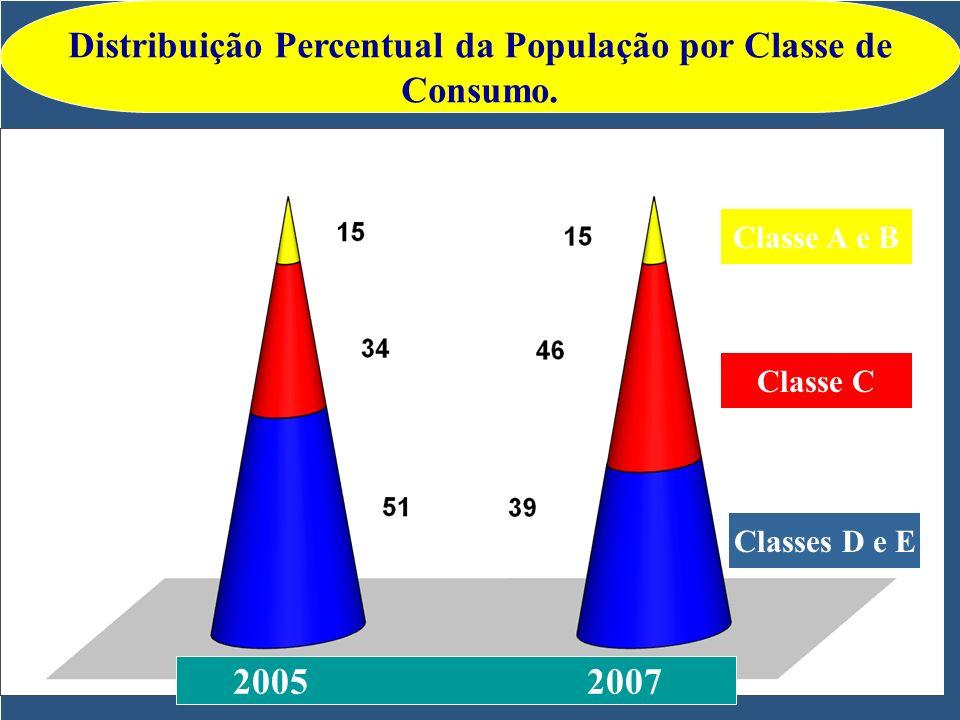2005 2007 Classes D e E Classe C Classe A e B Distribuição Percentual da População por Classe de Consumo.