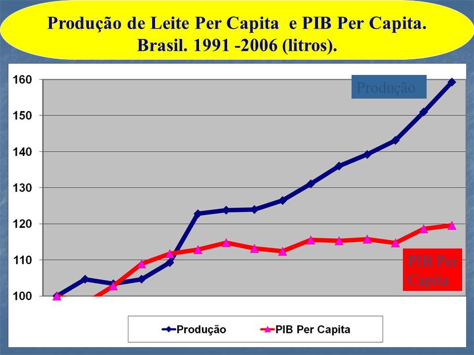 PIB Per Capita Produção Produção de Leite Per Capita e PIB Per Capita. Brasil. 1991 -2006 (litros).