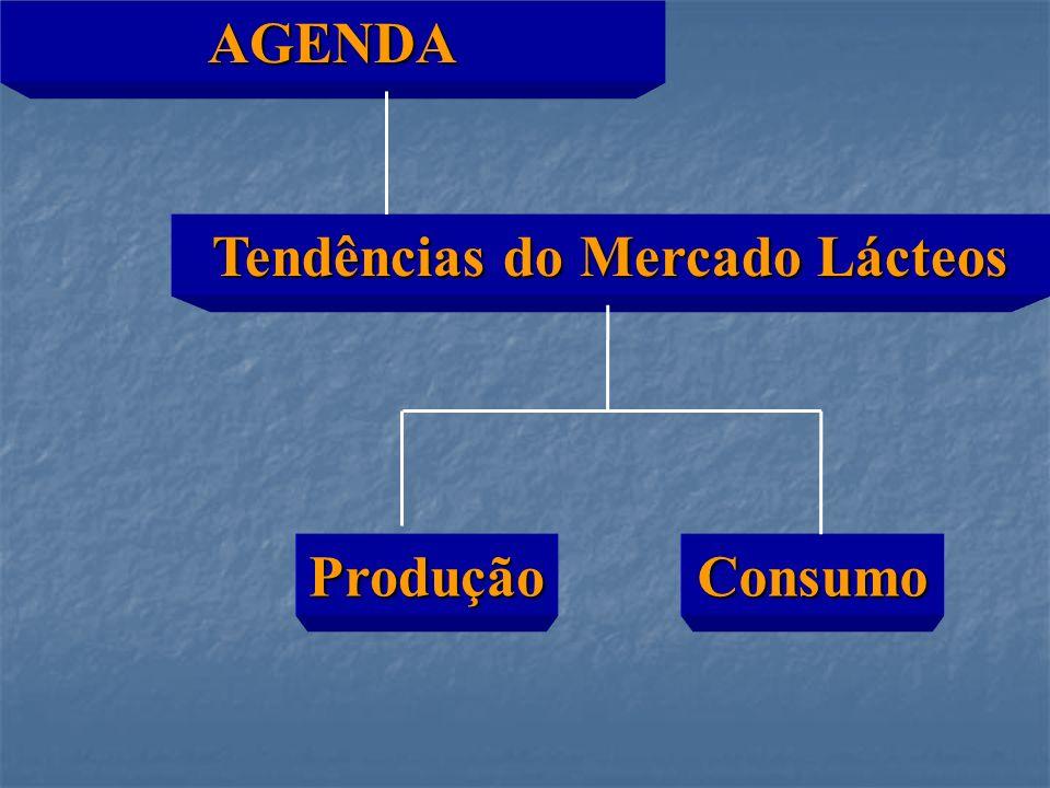 AGENDA Tendências do Mercado Lácteos ProduçãoConsumo