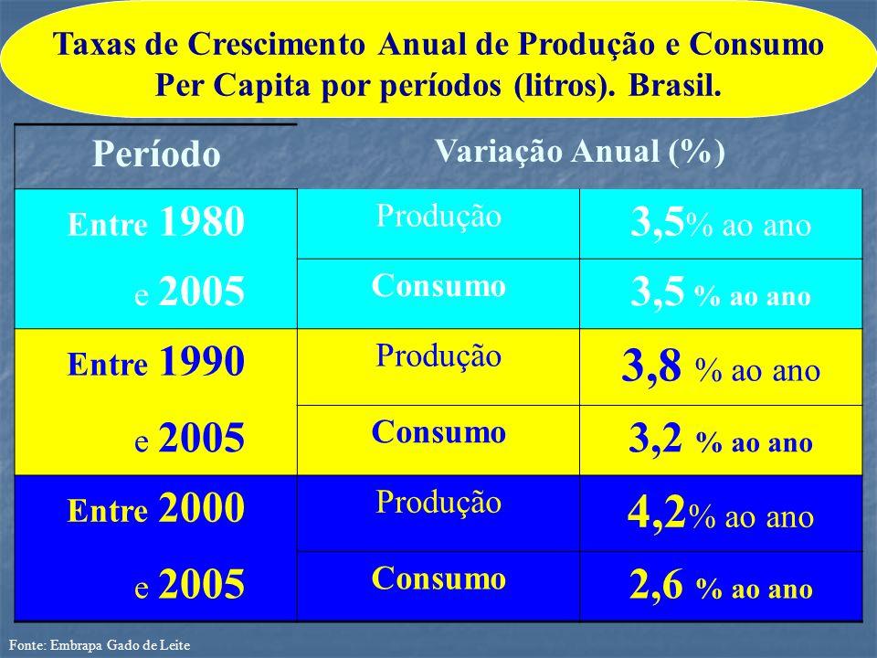 Fonte: Embrapa Gado de Leite Período Variação Anual (%) Entre 1980 Produção 3,5 % ao ano e 2005 Consumo 3,5 % ao ano Entre 1990 Produção 3,8 % ao ano