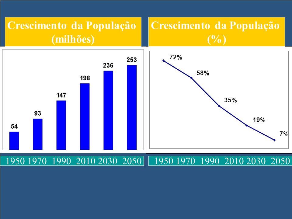 Crescimento da População (milhões) 1950 1970 1990 2010 2030 2050 Crescimento da População (%)