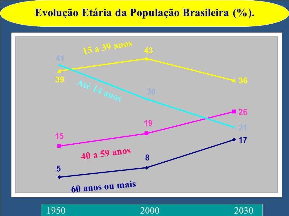 1950 2000 2030 40 a 59 anos 60 anos ou mais 15 a 39 anos Até 14 anos Evolução Etária da População Brasileira (%).
