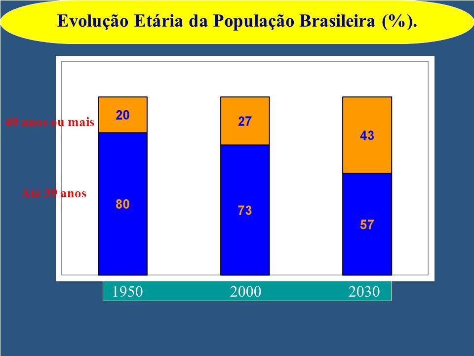 1950 2000 2030 40 anos ou mais Até 39 anos Evolução Etária da População Brasileira (%).