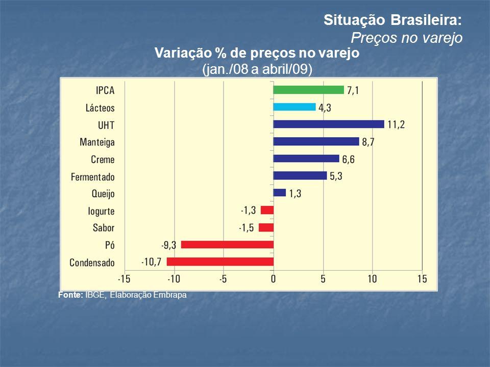 Variação % de preços no varejo (jan./08 a abril/09) Fonte: IBGE, Elaboração Embrapa Situação Brasileira: Preços no varejo