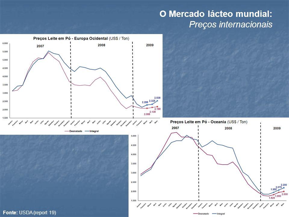 Fonte: USDA (report 19) O Mercado lácteo mundial: Preços internacionais
