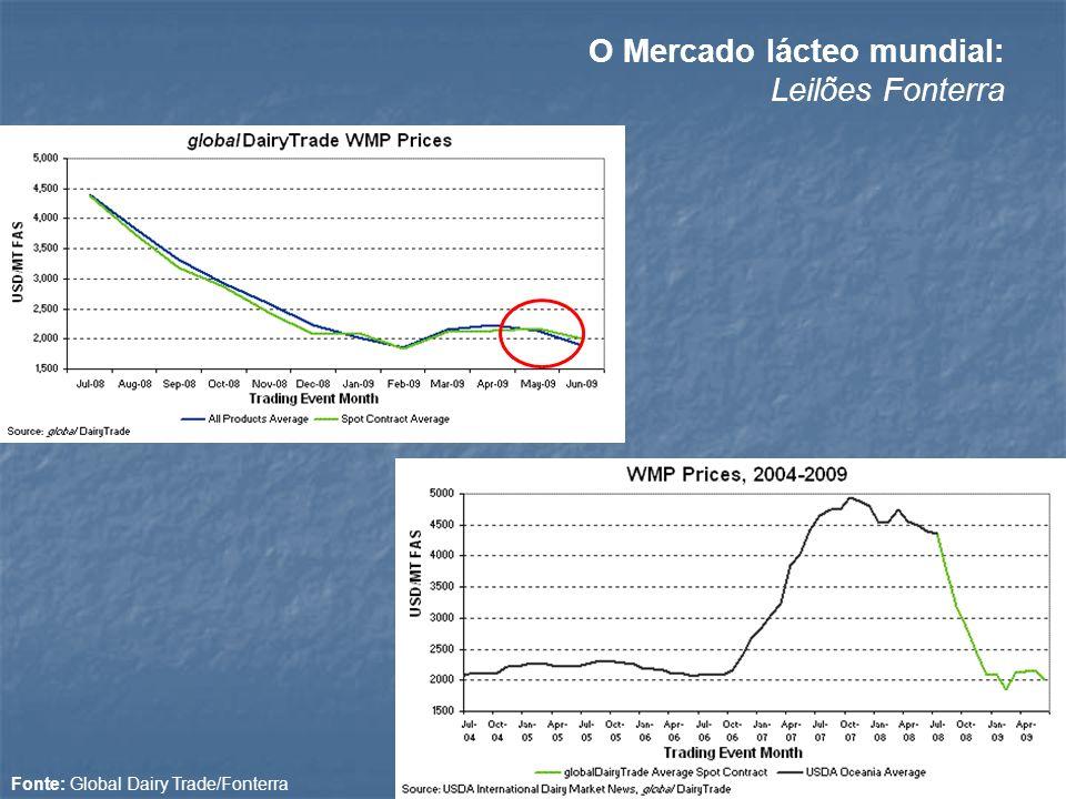 Fonte: Global Dairy Trade/Fonterra O Mercado lácteo mundial: Leilões Fonterra