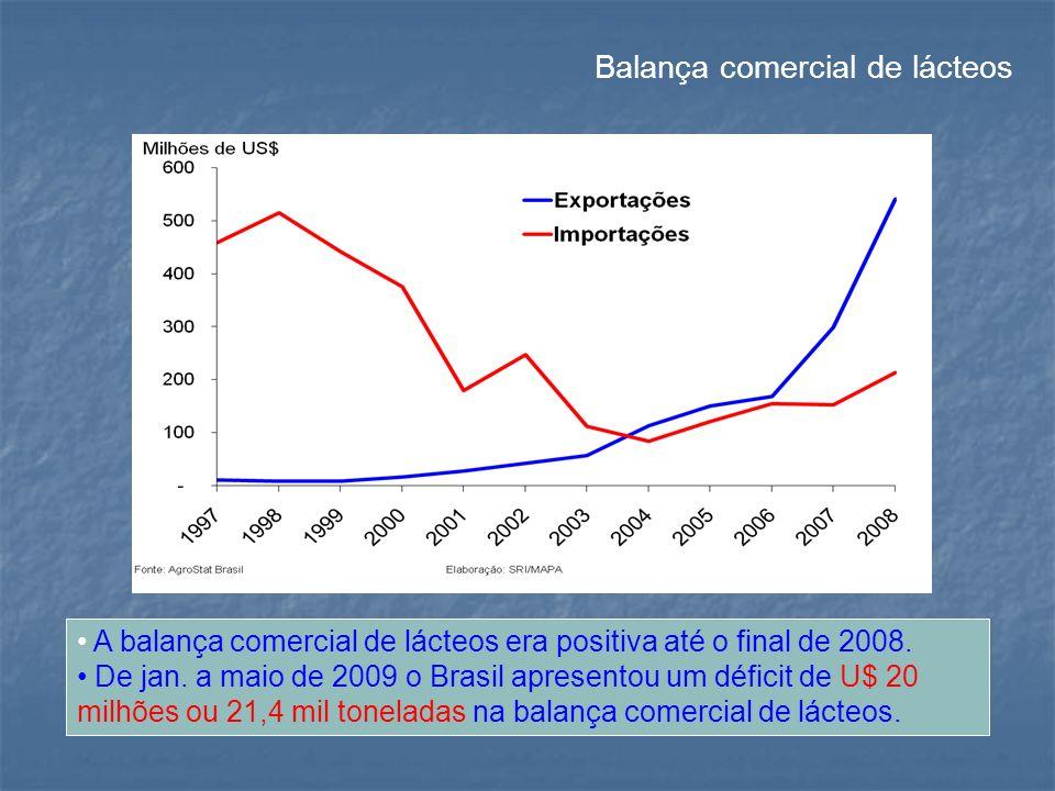 Balança comercial de lácteos A balança comercial de lácteos era positiva até o final de 2008. De jan. a maio de 2009 o Brasil apresentou um déficit de