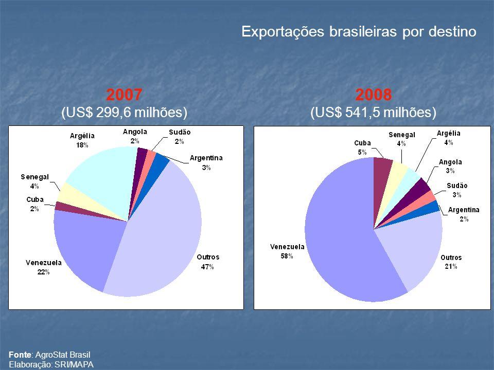 2008 (US$ 541,5 milhões) 2007 (US$ 299,6 milhões) Fonte: AgroStat Brasil Elaboração: SRI/MAPA Exportações brasileiras por destino
