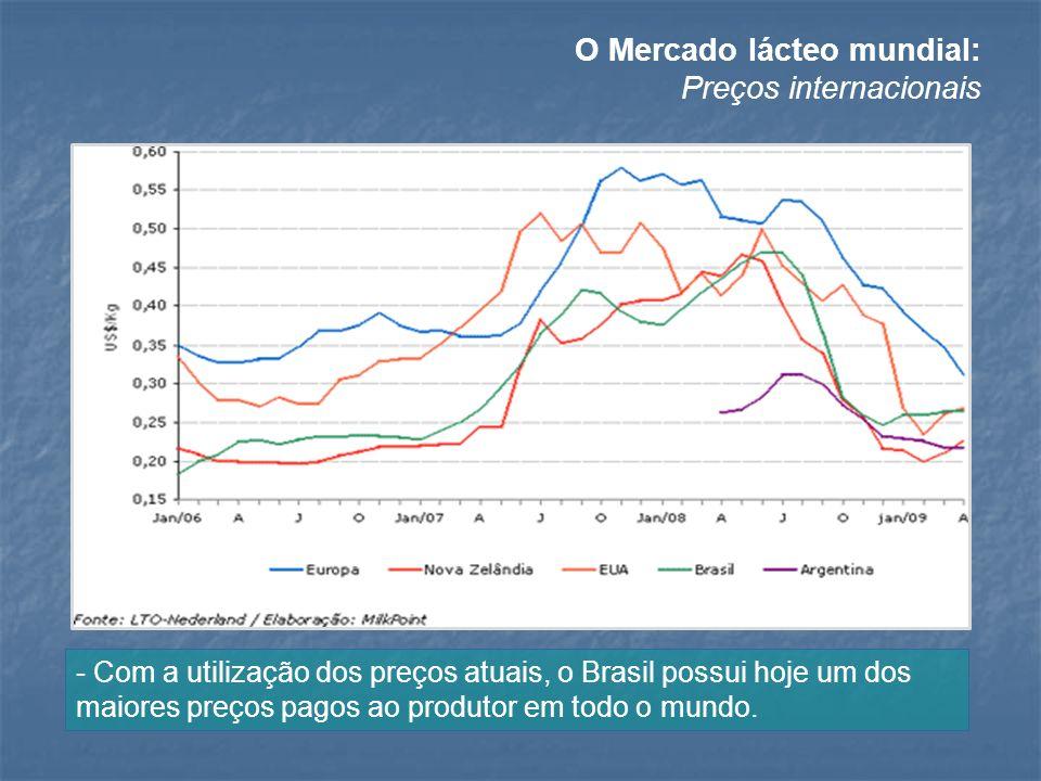 O Mercado lácteo mundial: Preços internacionais - Com a utilização dos preços atuais, o Brasil possui hoje um dos maiores preços pagos ao produtor em