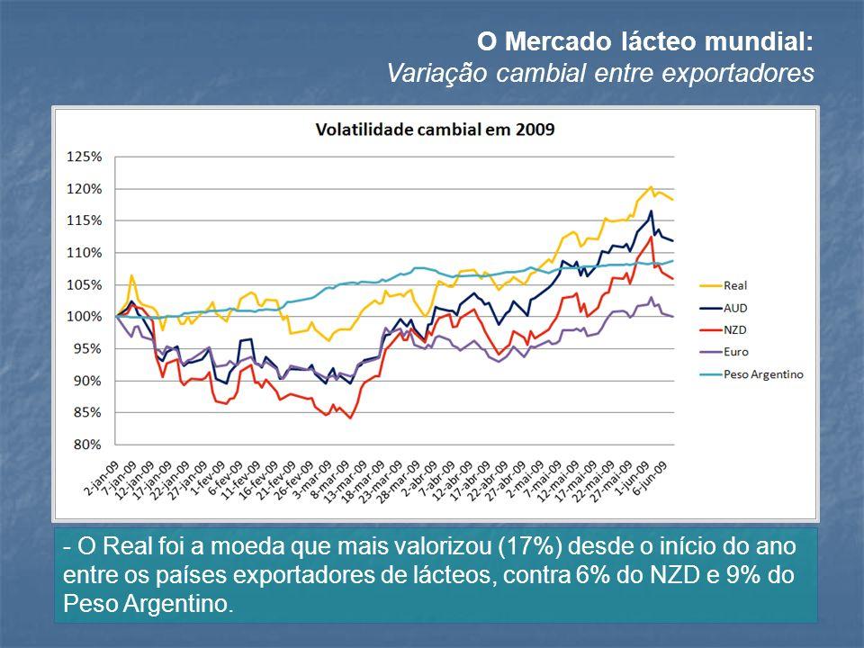 O Mercado lácteo mundial: Variação cambial entre exportadores - O Real foi a moeda que mais valorizou (17%) desde o início do ano entre os países expo